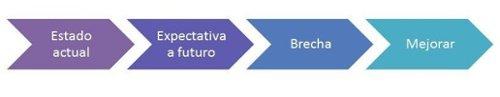 Modelo de Planeación Análisis de Brechas (Gap Analysis)