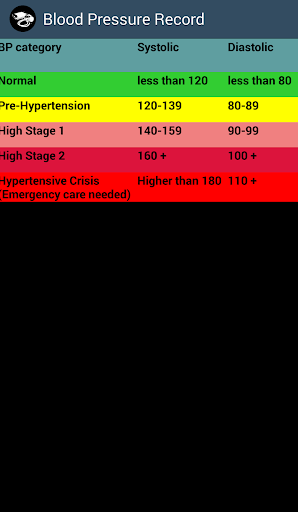 Keep Blood Pressure Record