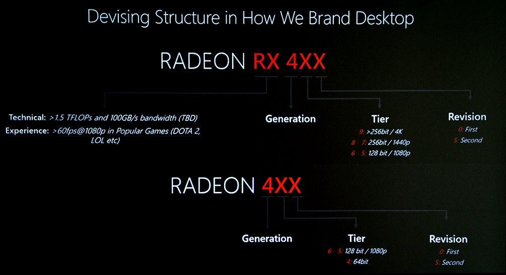 AMD công bố danh sách các GPU thuộc series RX 400