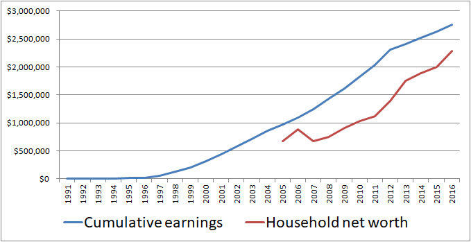 Elinikäinen varallisuussuhde &quot;width =&quot; 679 &quot;height =&quot; 349 &quot;/&gt; </p> <p> Teemme fantastista 83: llä <strong>%: lla </strong>. Kahden vuoden aikana <strong> parani 77%: sta 83%: iin </strong>. Mielestäni tämä on melko hyvä, vai mitä? Pörssi- ja kiinteistömarkkinat ovat tehneet hyvin, ja nettovarallisuutemme ylitti voimakkaasti tuloksemme. Meillä on vielä keino mennä, ennen kuin saavumme 100%. Olen melko varma, että pääsemme pian. Lifetime Wealth Ratio kasvaisi paljon nopeammin, kun rouva RB40 eläkkeelle jää. Ansiomme putoisi melko vähän, mutta nettovarallisuutemme pitäisi kasvaa, koska pysymme varastossa ja kiinteistöissä. Viimeiset 2 vuotta ovat olleet hyviä sijoittajille, joten sinun pitäisi nähdä samanlaisia parannuksia. </p> <p> <strong> Tässä on kotitehtäväsi tällä viikolla &#8211; tarkista sosiaaliturva-ilmoitus ja laske Lifetime Wealth Ratio. Miltä näyttää? Voitteko voittaa J (60% *) ja RB40-kotitalouden (83%)? </strong> </p> <p> * J: n LWR nousi 54 prosentista 60 prosenttiin kahden vuoden aikana. Hänen nettovarallisuutensa kasvoi melko vähän erilaisten liikeyritysten vuoksi. Hyvä työ! </p> <p> Jos haluat sijoittaa kiinteistöihin, mutta et halua olla vuokranantaja, tutustu RealtySharesiin. Voit tuottaa erittäin mukavia passiivisia tuloja rahoittamalla erilaisia kiinteistöhankkeita, kuten asuntoja, toimistoja, ravintoloita ja yhden perheen asuntoja. Katso, miten teen kiinteistöjemme rahoitusta. </p> <p> <b> Julkaiseminen: </b> Saatamme saada viitemaksun, jos rekisteröidyt palveluun yllä olevan linkin kautta. </p> <p><!-- OptinSkin --></p> <div align=
