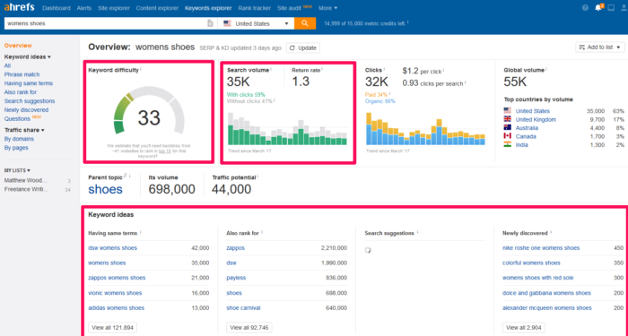 Example Ahrefs search results