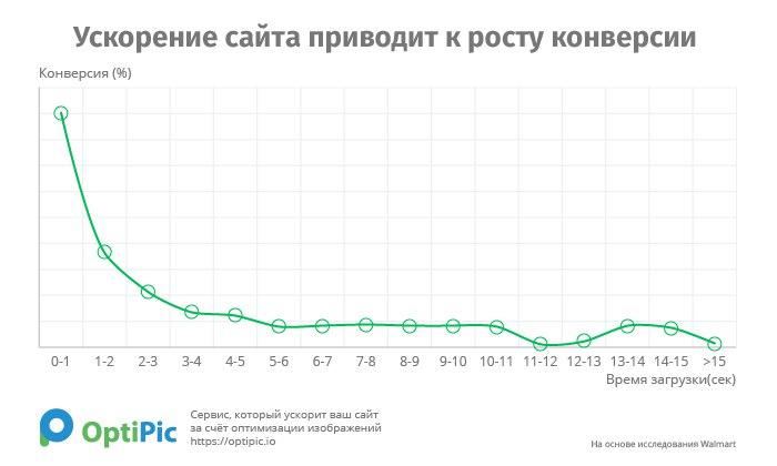 график ускорения сайта