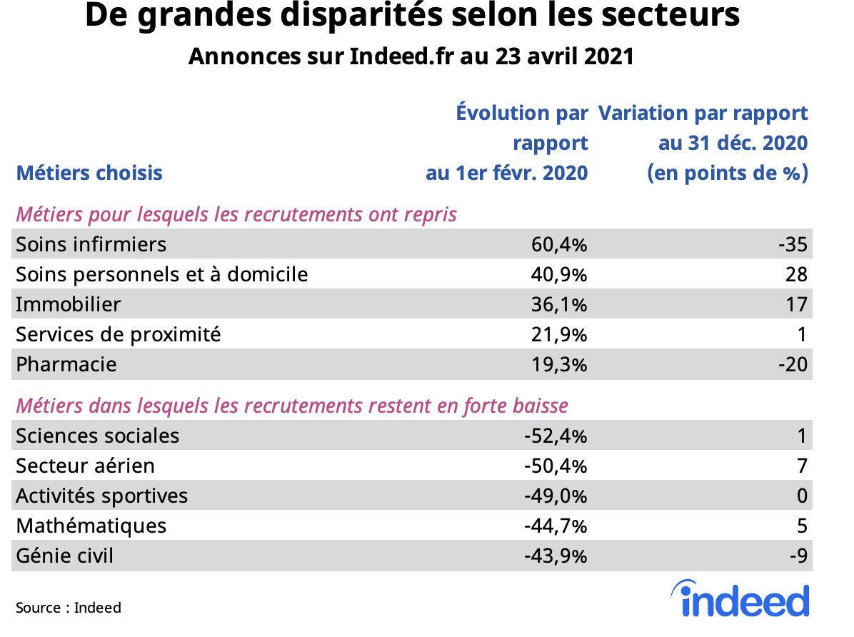 De grandes disparities selon les secteurs