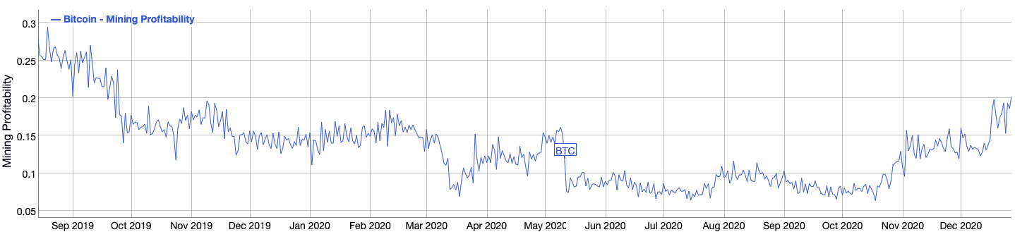 Bitcoin miner profitability