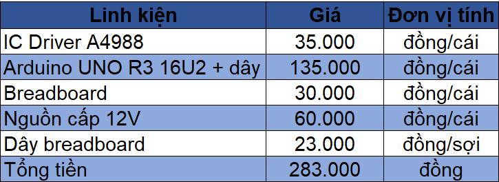 Bảng giá các linh kiện