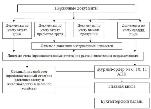 ведение учета материально производственных запасов