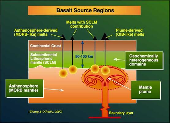 Regiones Origen de los Basaltos - Reservorios Geoquímicos