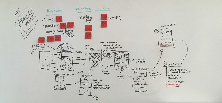 A whiteboard wireframe sketch for a home valet mobile app that lists requirements and options for inclusion into the final product.