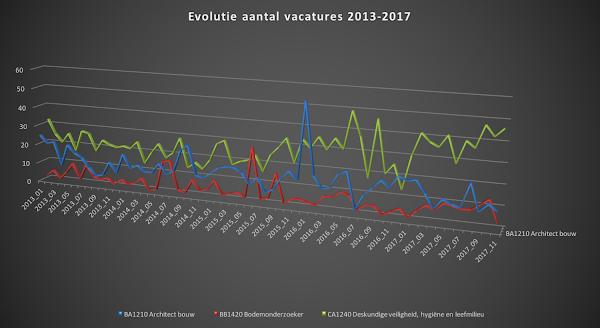 Grafiek vacatures milieu, veiligheid, hygiëne Vlaanderen - ecoTips