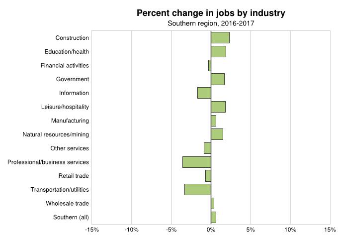 Jobs Trending