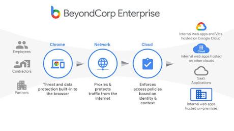 marketecure of beyondcorp enterprise