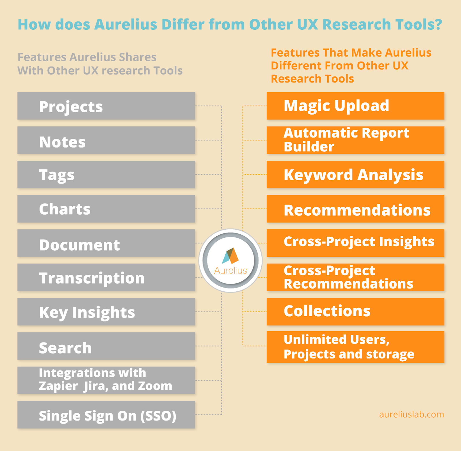 difference between Aurelius and other UX research software