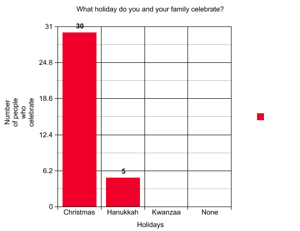 out of 31 people 30 of them celebrate christmas one person celebrates only hanukkah while the other 4 hanukkah celebrating people enjoy both hanukkah - How Many People Celebrate Christmas