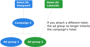 If you attach a different hotel, the ad group no longer inherits the campaign