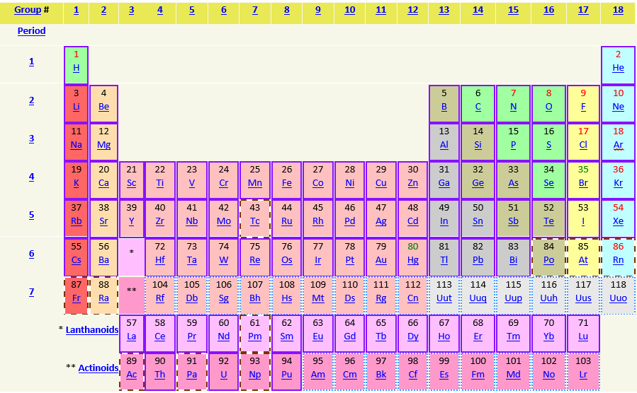 Periodical Table of Elements