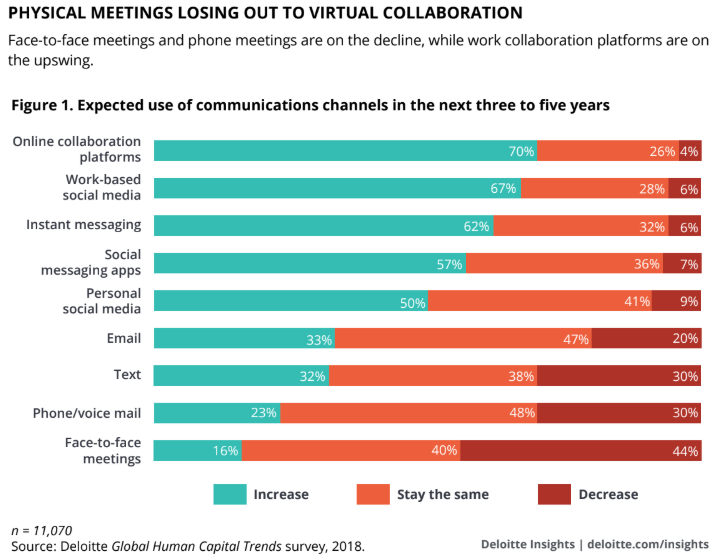 Deloitte graphics demonstrating the increasing use of online collaboration plateforms such as enterprise social networks, which is another big argument for deploying it