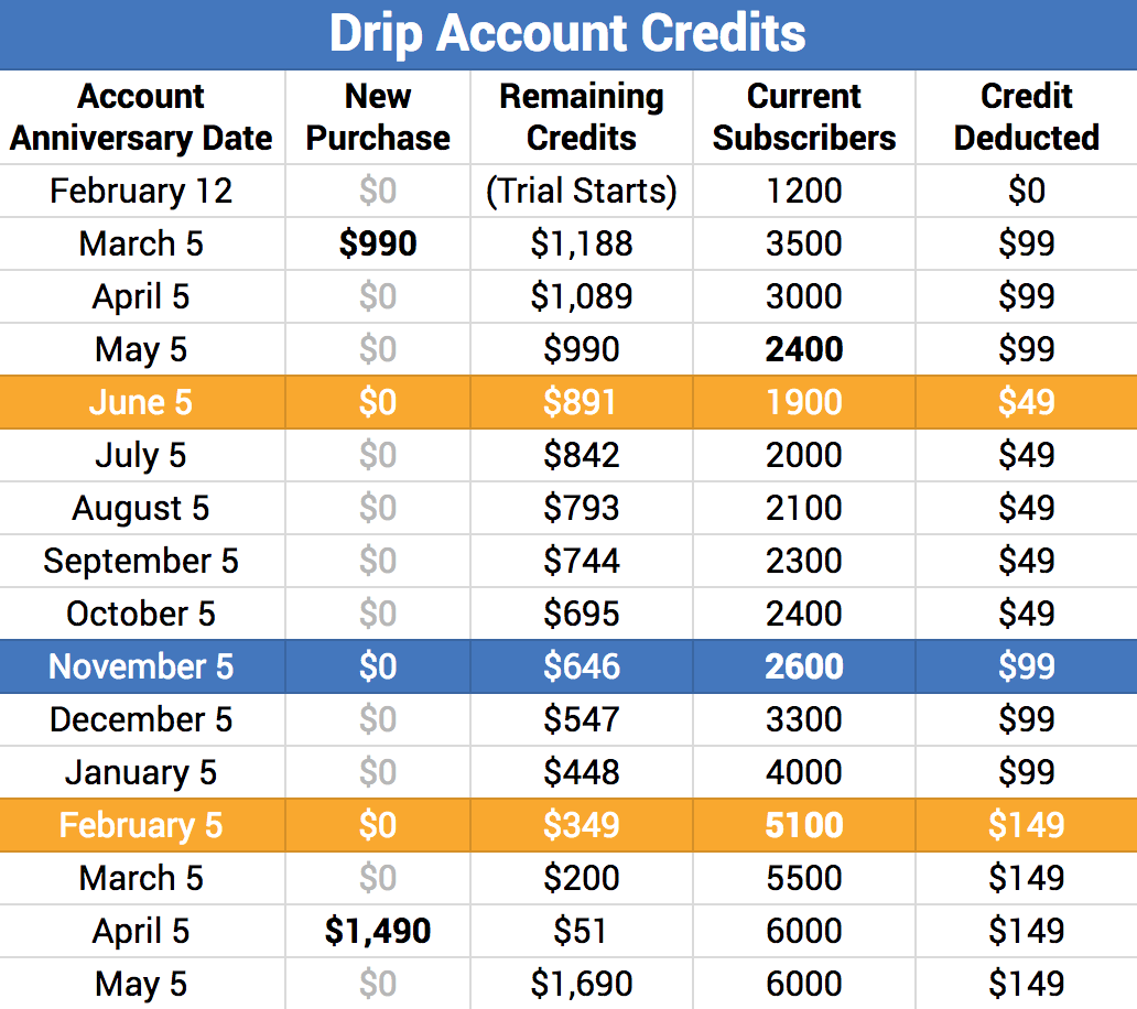 Drip Credit Downgrades and Upgrades