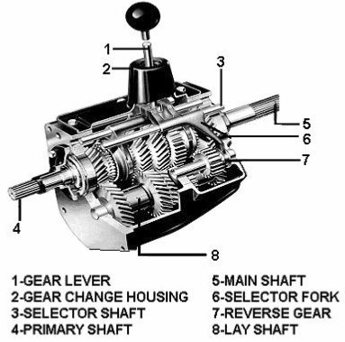 A Typical Four Speed Gear Box
