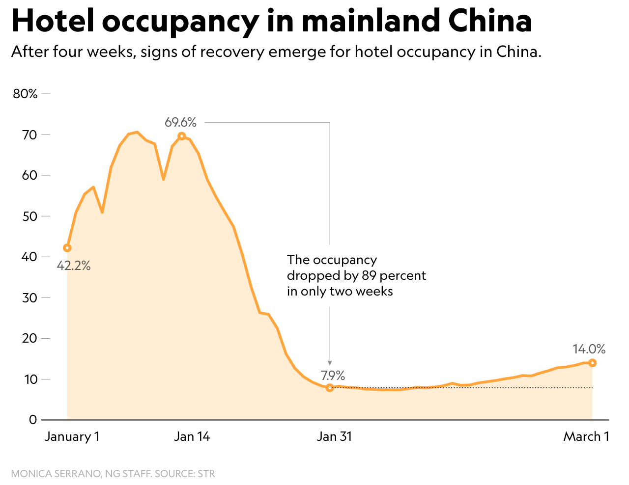 Hotel occupancy in mainland China - signs of recovery emerge for hotel occupancy in 4 weeks