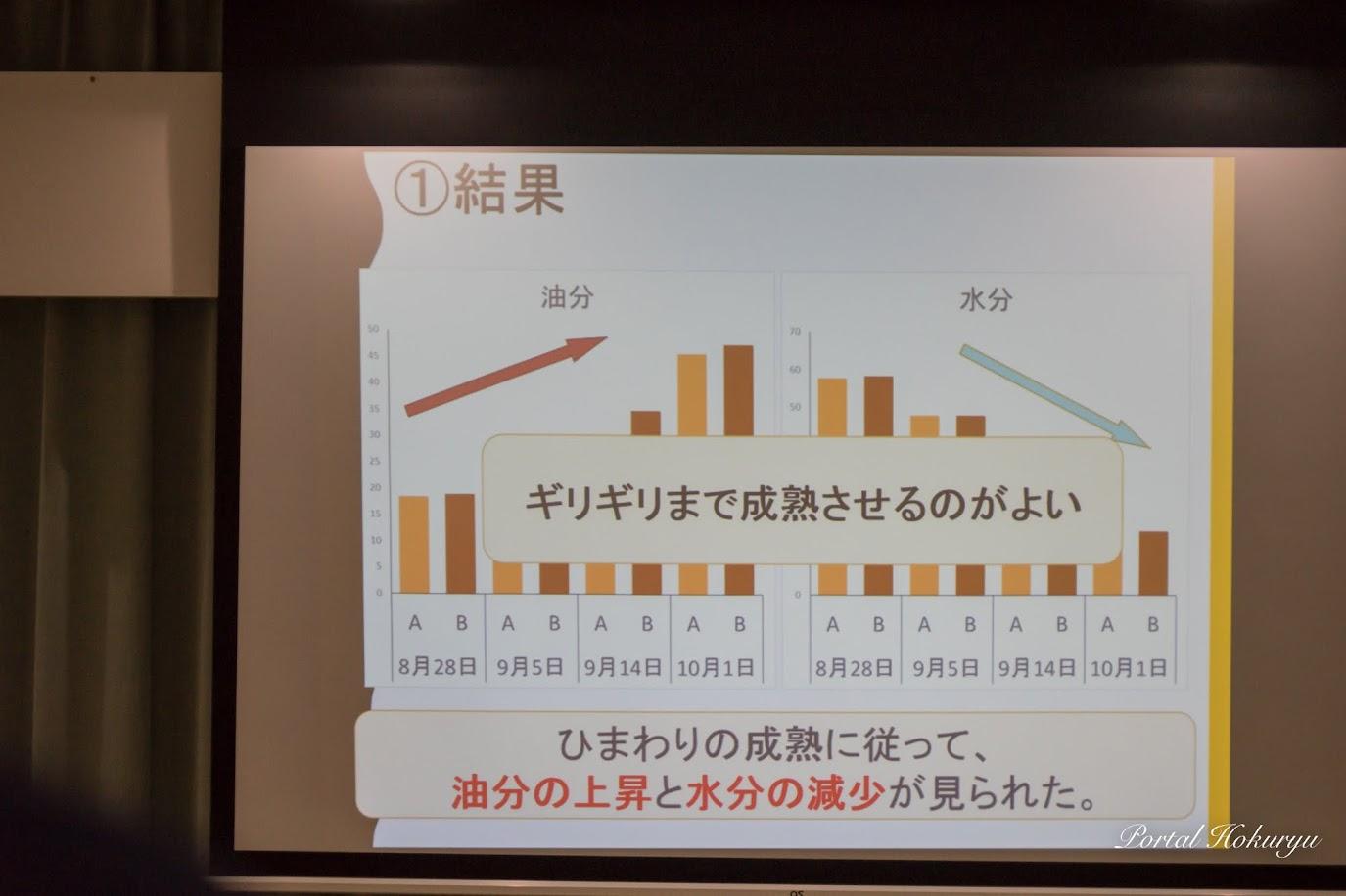 ひまわりの成熟に従って油分の上昇と水分の減少が見られた