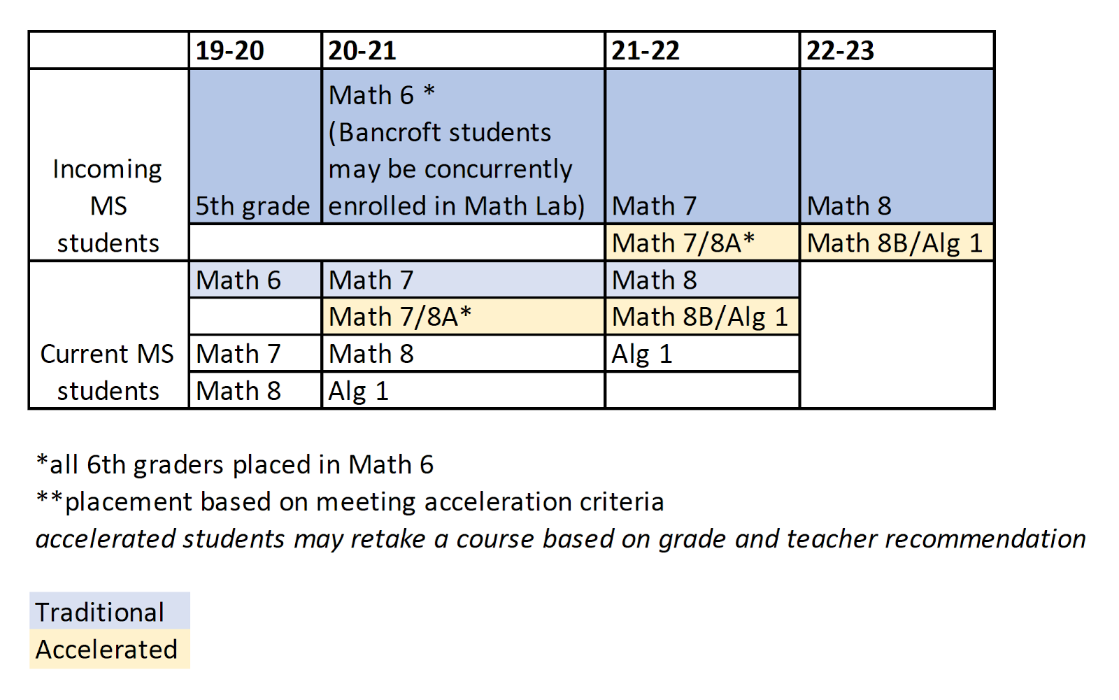 Middle School Math Course Sequence