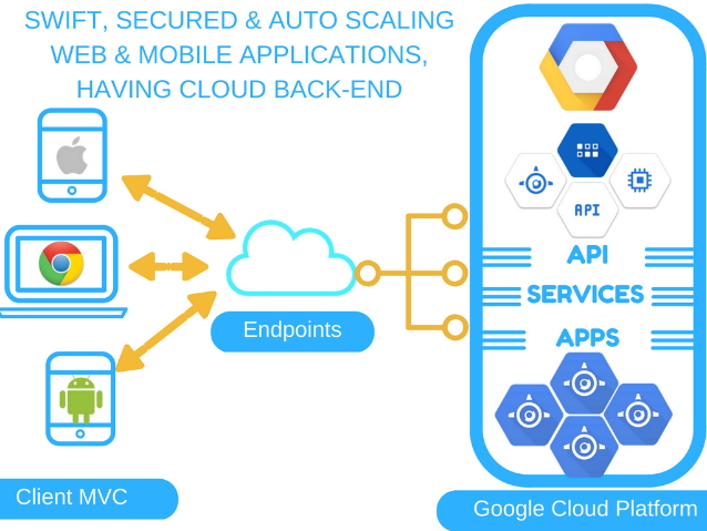 Image result for How Does Google Cloud Hosting Work