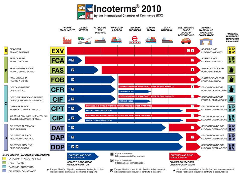 incoterms 2010, comercio internacional