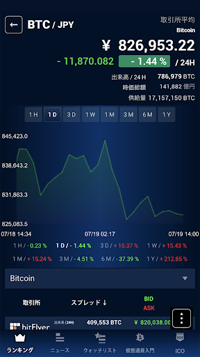 MSMyCrypto -cryptocurrency prices, charts, news 3.2.5 Screenshots 6