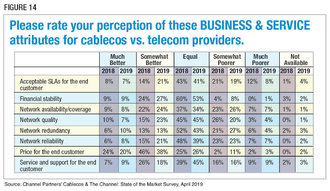 Figure 14: Please rate your perception of these BUSINESS & SERVICE attributes for cablecos vs. telecom providers. Source: Channel Partners' Cablecos & The Channel: State of the Market Survey, April 2019