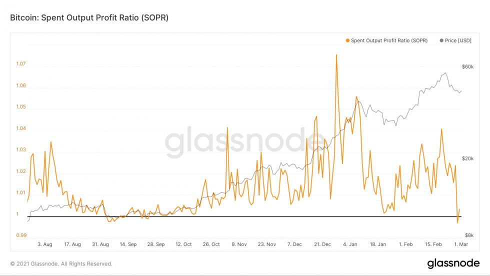 SOPR Gráfico métrica do bitcoin