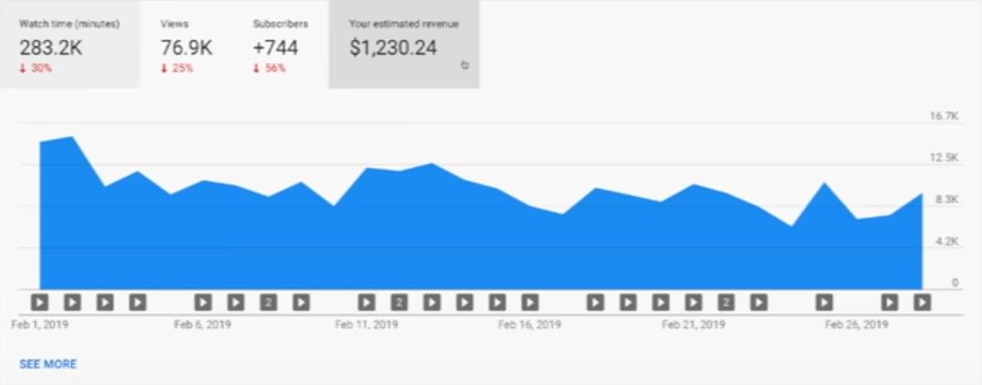 Youtube Income Report For February 2019, Google Adsense