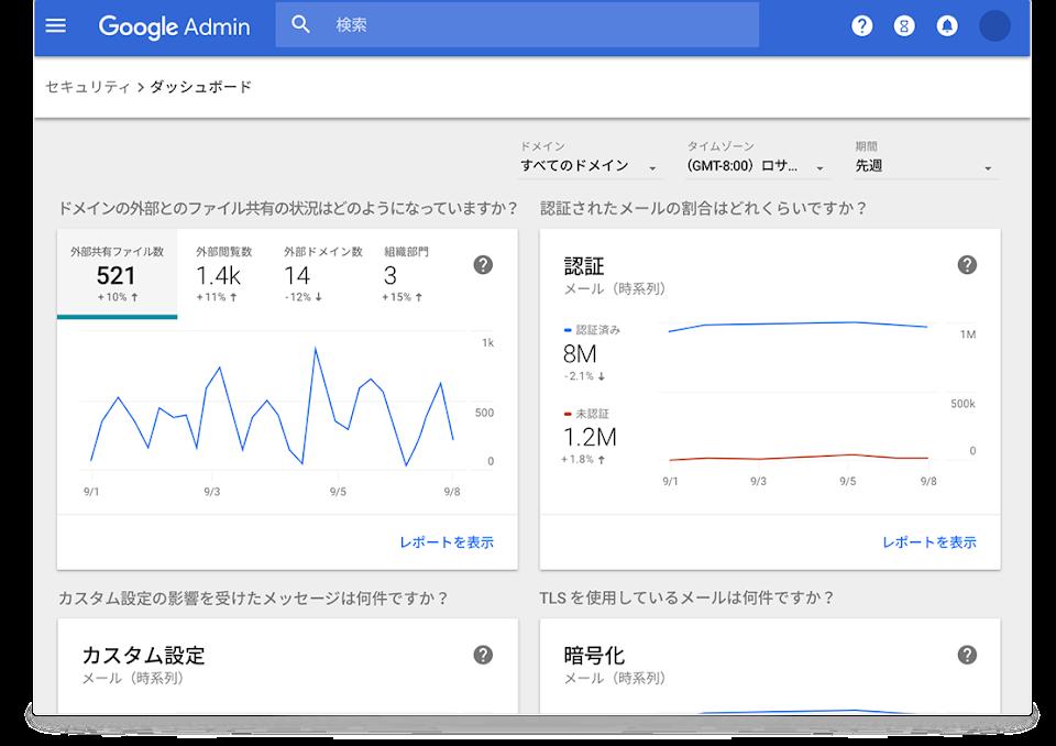 Google Workspace セキュリティ ダッシュボード