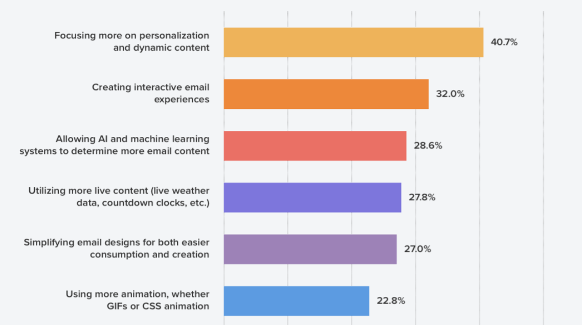 interactive emails graph