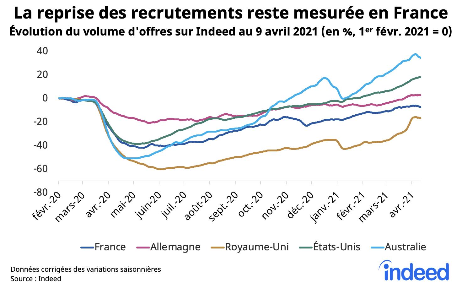 Le reprise des recrutements reste mesuree en France