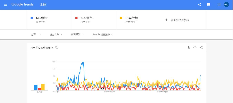 Google Trends教學