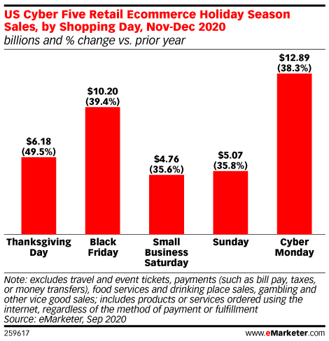 E Commerce Predicted To Wrap Up 18 8 Of 2020 Total Holiday Sales