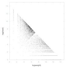 Photo: Decomposition of A048161 - decomposition into weight * level + jump