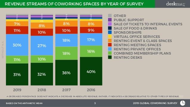 coworking space profitability statistics