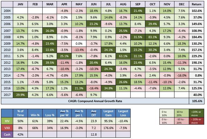 VolVantage Trade Performance Image