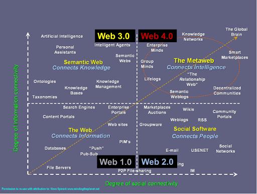 Historia web