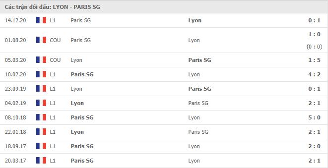 10 cuộc đối đầu gần nhất giữa Lyon vs Paris S.Germain