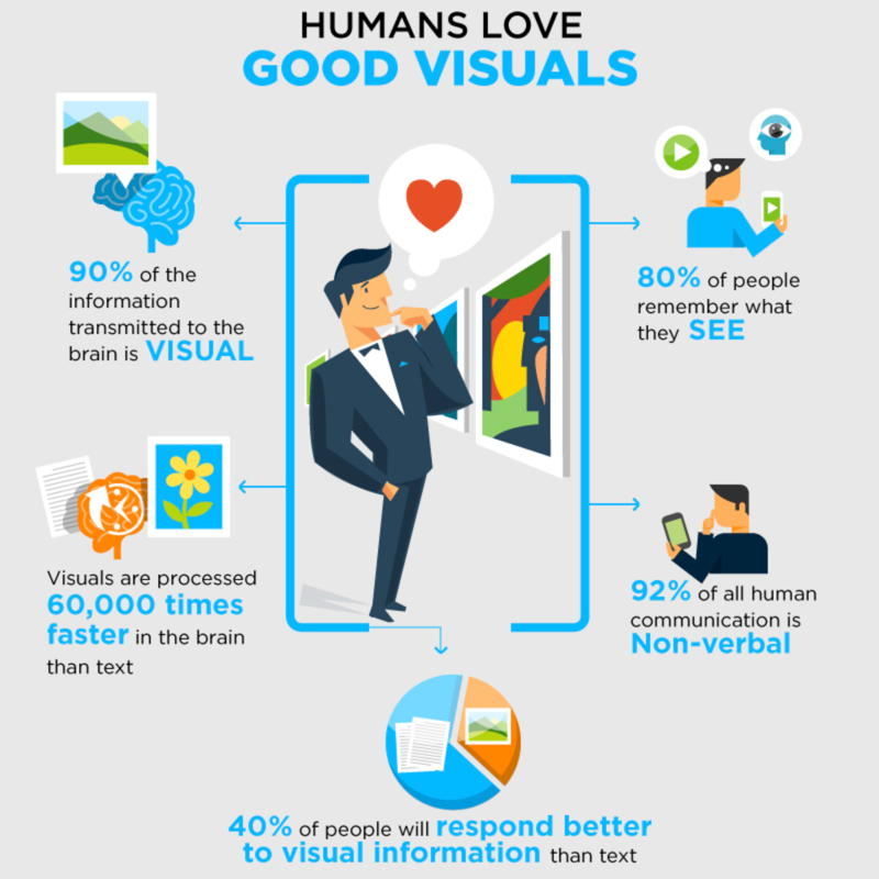 Infographic about why humans love visual aids.