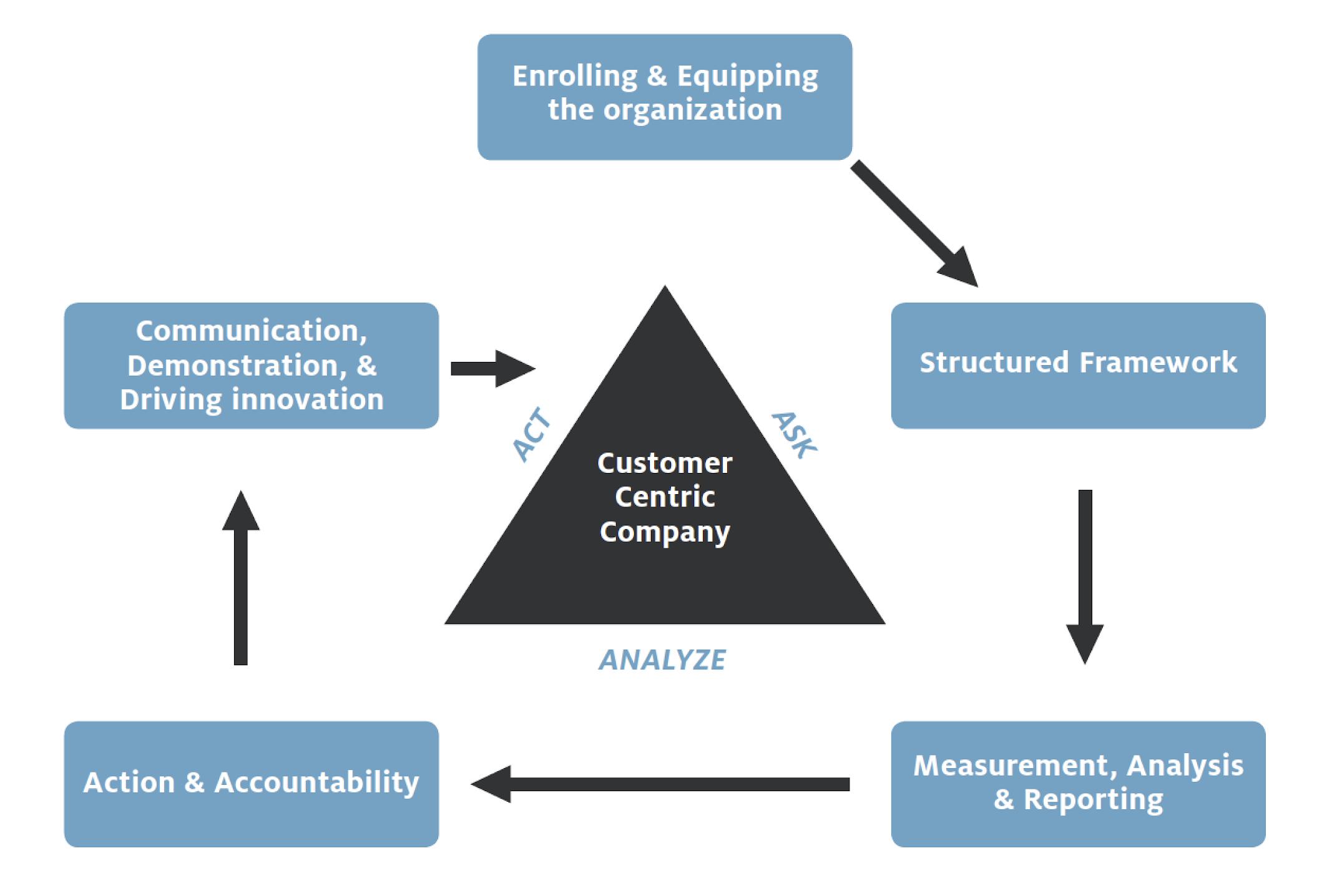 Customer Centric Company