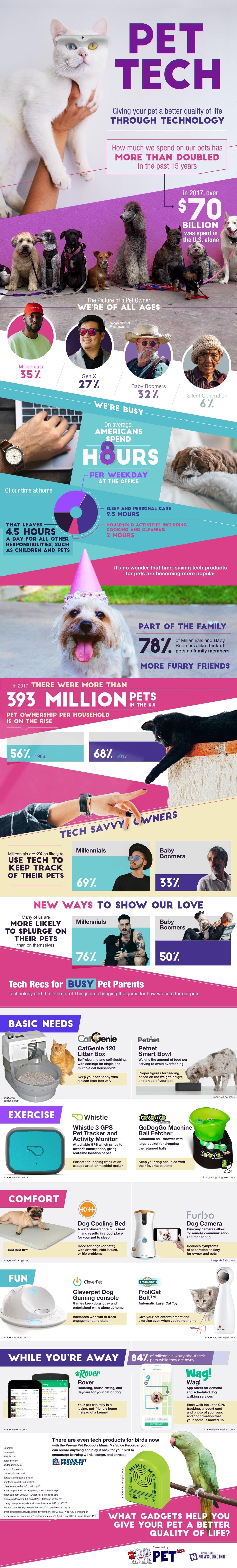 Pet Tech, mejorando a vida de las mascotas a través de la tecnología