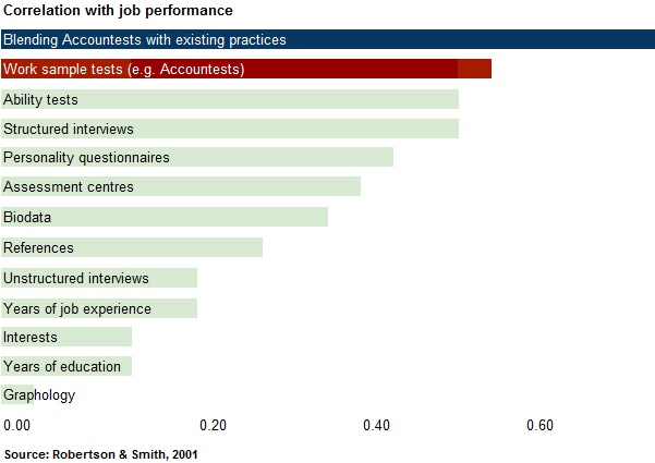 Correlation with job performance.jpg