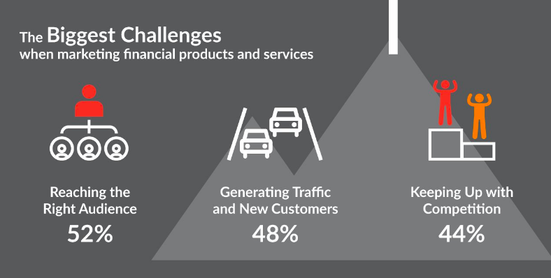the biggest challenges when marketing financial services