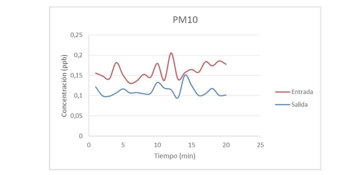 Evolución de la concentración de PM10 durante el ensayo de captación de partículas por parte del sistema LeafSkin