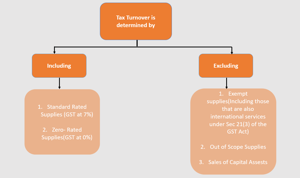 Taxable Turnover in Singapore