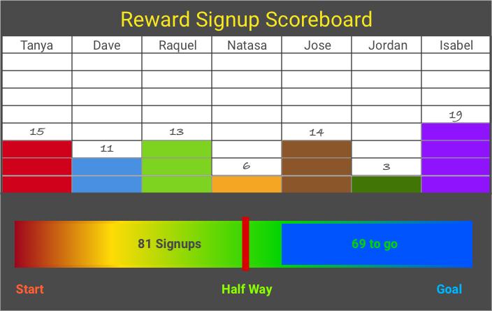Employee execution scoreboard