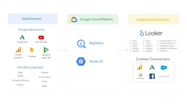 Diagram on marketing data sources flowing into BigQuery and Looker